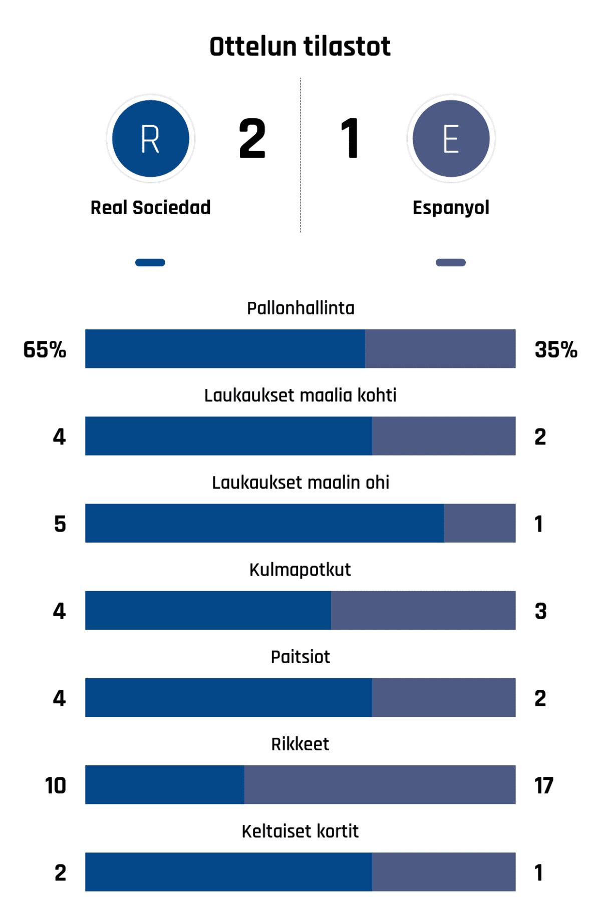 Pallonhallinta 65%-35% Laukaukset maalia kohti 4-2 Laukaukset maalin ohi 5-1 Kulmapotkut 4-3 Paitsiot 4-2 Rikkeet 10-17 Keltaiset kortit 2-1