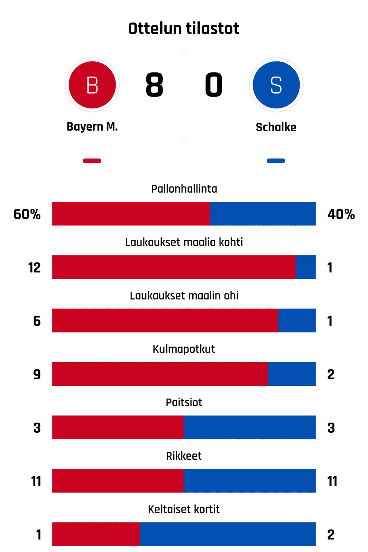 Pallonhallinta 60%-40% Laukaukset maalia kohti 12-1 Laukaukset maalin ohi 6-1 Kulmapotkut 9-2 Paitsiot 3-3 Rikkeet 11-11 Keltaiset kortit 1-2