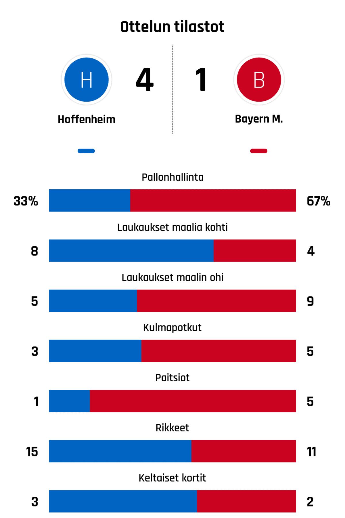Pallonhallinta 33%-67% Laukaukset maalia kohti 8-4 Laukaukset maalin ohi 5-9 Kulmapotkut 3-5 Paitsiot 1-5 Rikkeet 15-11 Keltaiset kortit 3-2