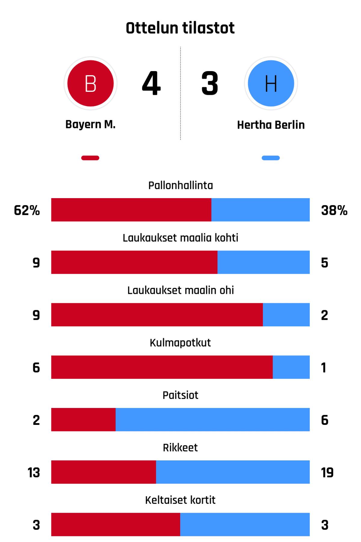 Pallonhallinta 62%-38% Laukaukset maalia kohti 9-5 Laukaukset maalin ohi 9-2 Kulmapotkut 6-1 Paitsiot 2-6 Rikkeet 13-19 Keltaiset kortit 3-3