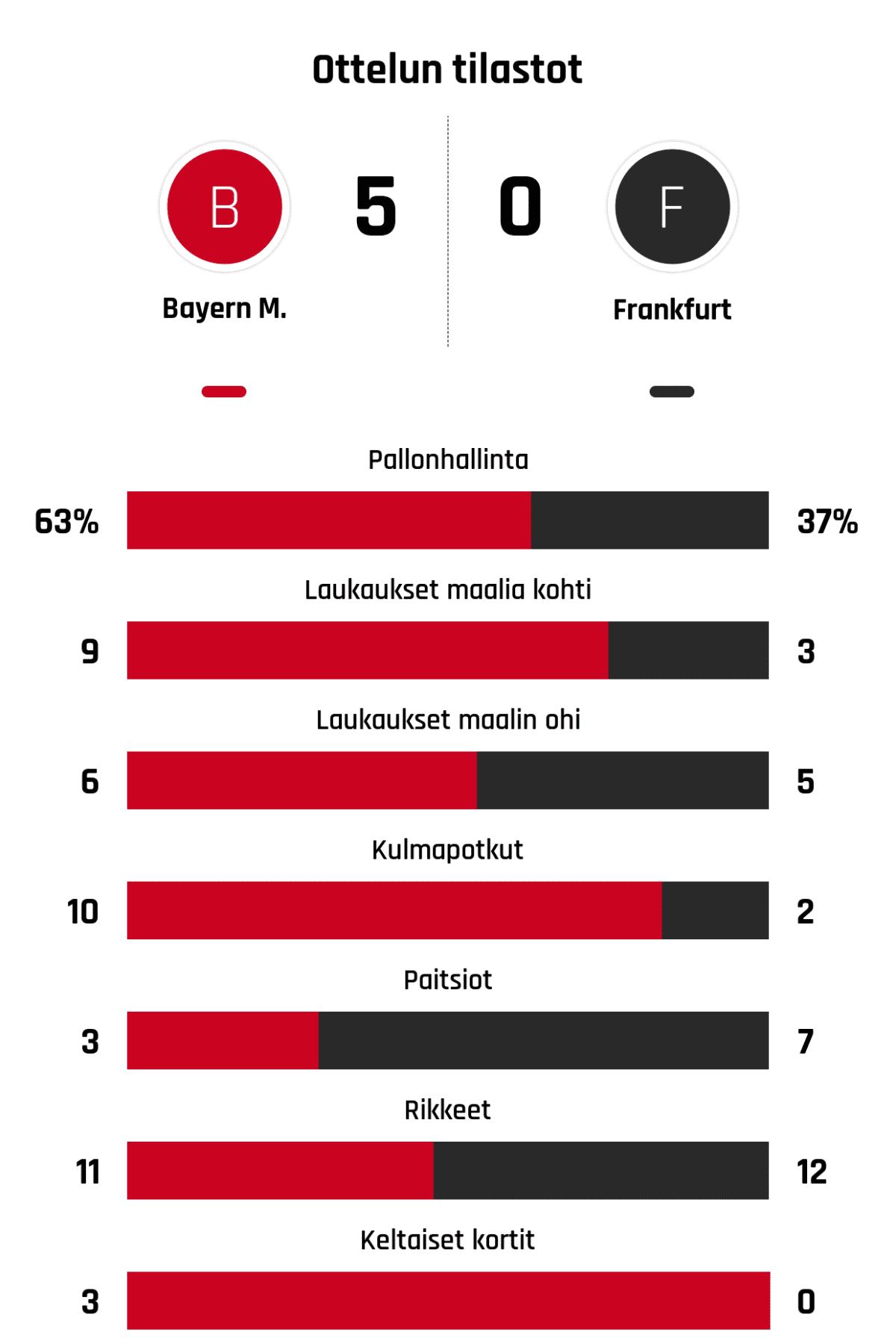Pallonhallinta 63%-37% Laukaukset maalia kohti 9-3 Laukaukset maalin ohi 6-5 Kulmapotkut 10-2 Paitsiot 3-7 Rikkeet 11-12 Keltaiset kortit 3-0