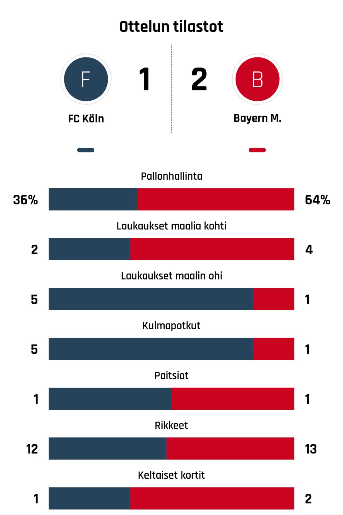 Pallonhallinta 36%-64% Laukaukset maalia kohti 2-4 Laukaukset maalin ohi 5-1 Kulmapotkut 5-1 Paitsiot 1-1 Rikkeet 12-13 Keltaiset kortit 1-2