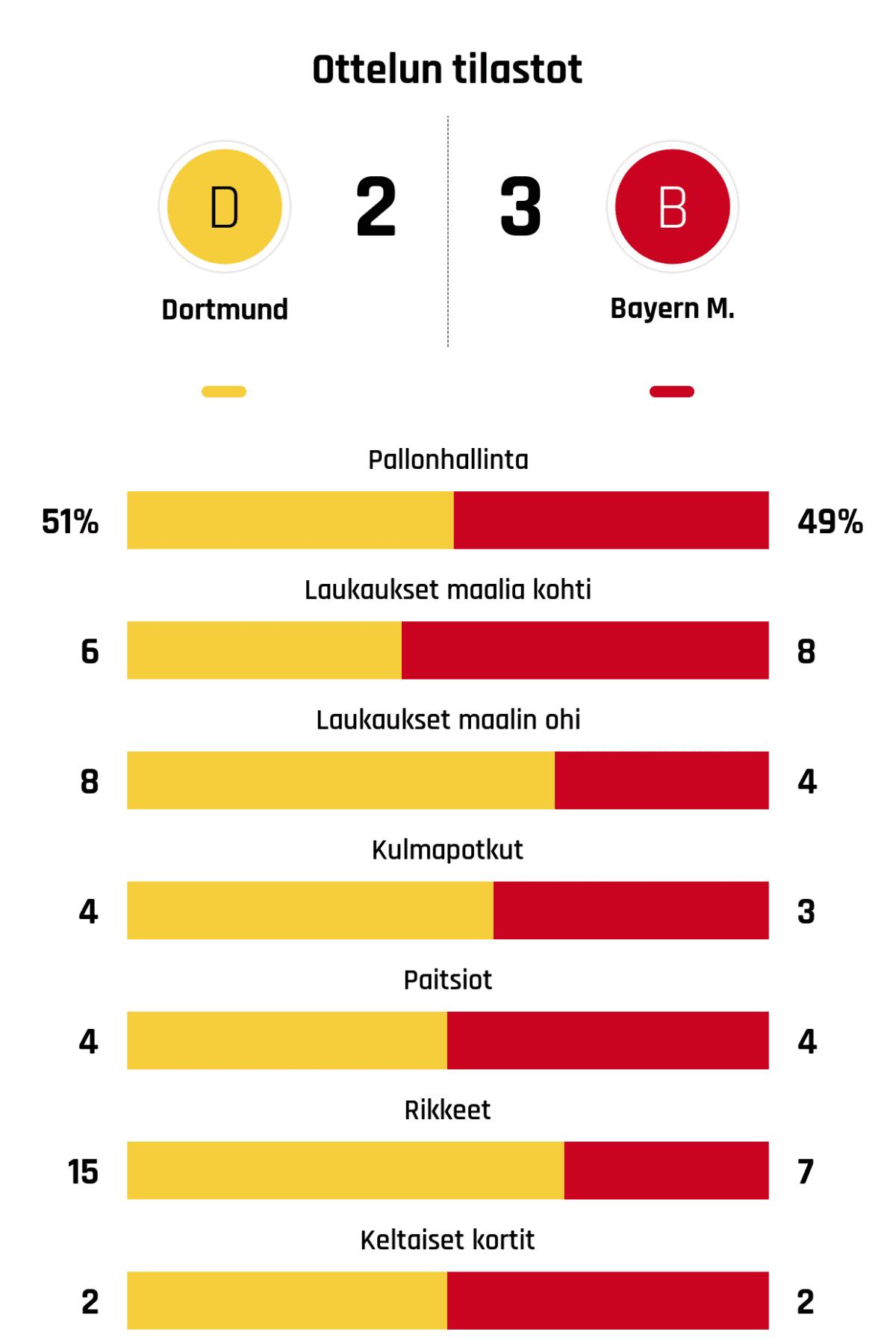 Pallonhallinta 51%-49% Laukaukset maalia kohti 6-8 Laukaukset maalin ohi 8-4 Kulmapotkut 4-3 Paitsiot 4-4 Rikkeet 15-7 Keltaiset kortit 2-2