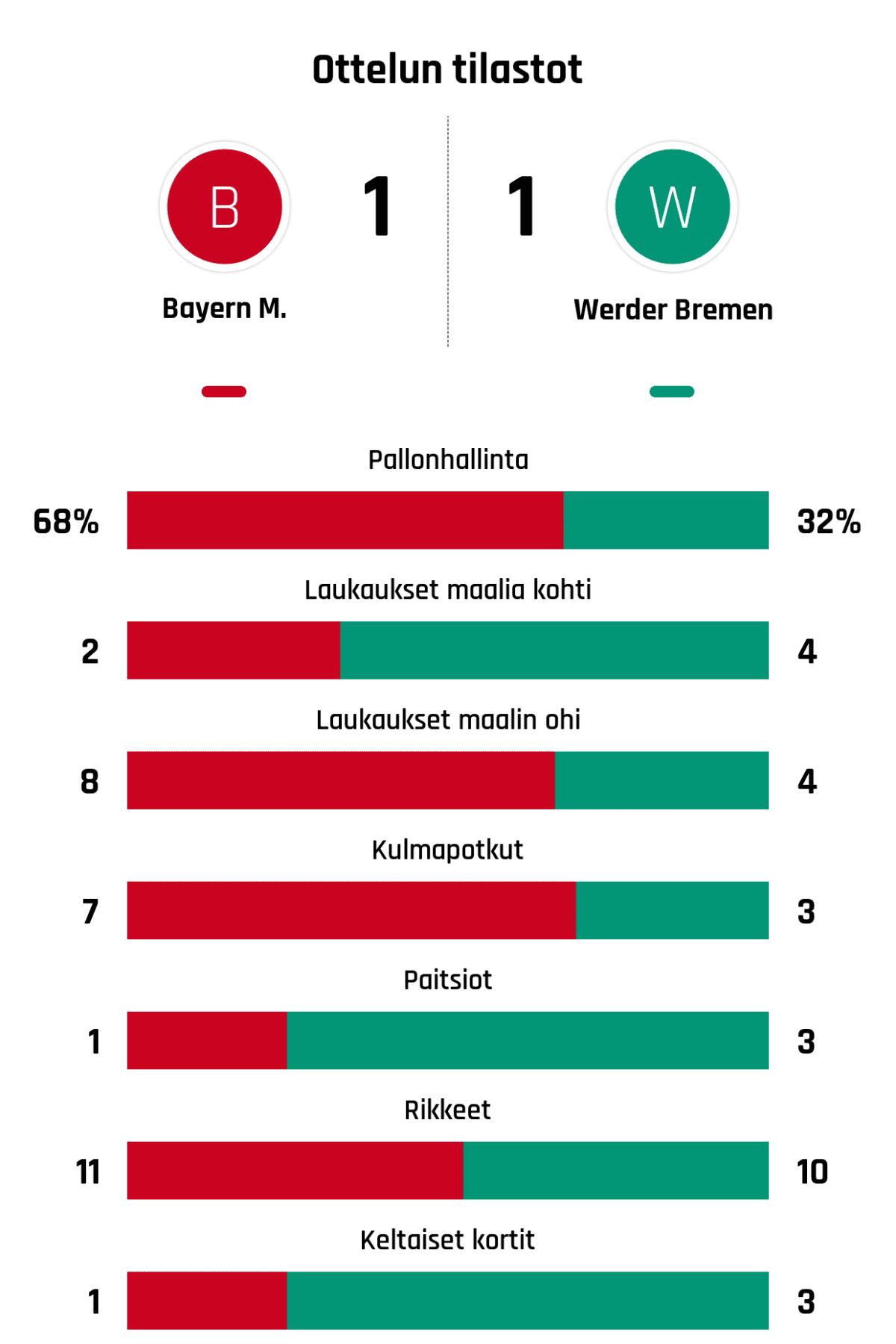 Pallonhallinta 68%-32% Laukaukset maalia kohti 2-4 Laukaukset maalin ohi 8-4 Kulmapotkut 7-3 Paitsiot 1-3 Rikkeet 11-10 Keltaiset kortit 1-3
