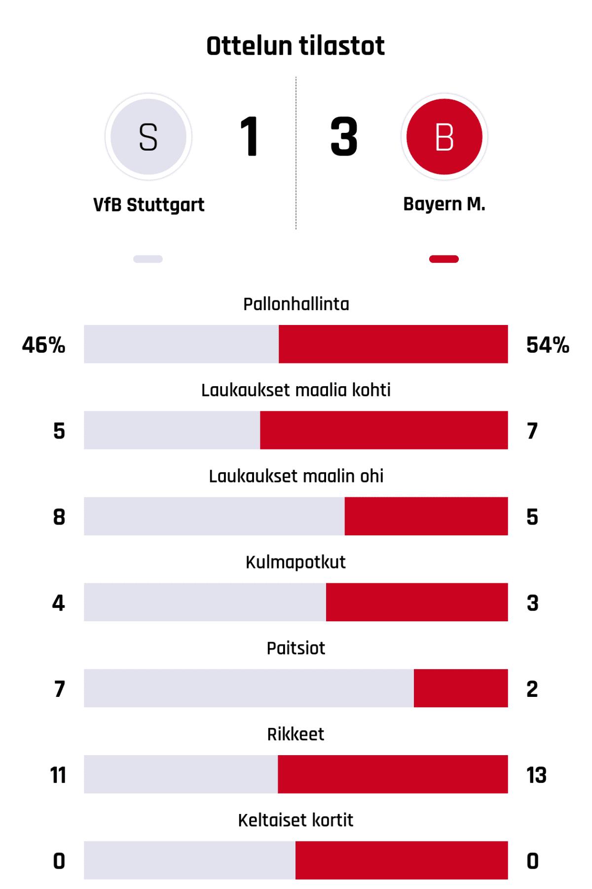 Pallonhallinta 46%-54% Laukaukset maalia kohti 5-7 Laukaukset maalin ohi 8-5 Kulmapotkut 4-3 Paitsiot 7-2 Rikkeet 11-13 Keltaiset kortit 0-0