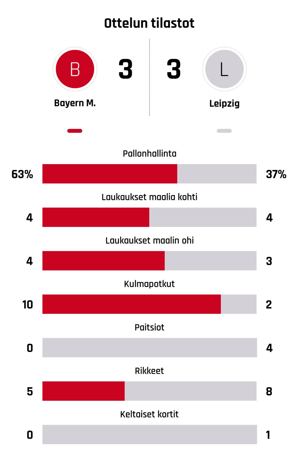 Pallonhallinta 63%-37% Laukaukset maalia kohti 4-4 Laukaukset maalin ohi 4-3 Kulmapotkut 10-2 Paitsiot 0-4 Rikkeet 5-8 Keltaiset kortit 0-1