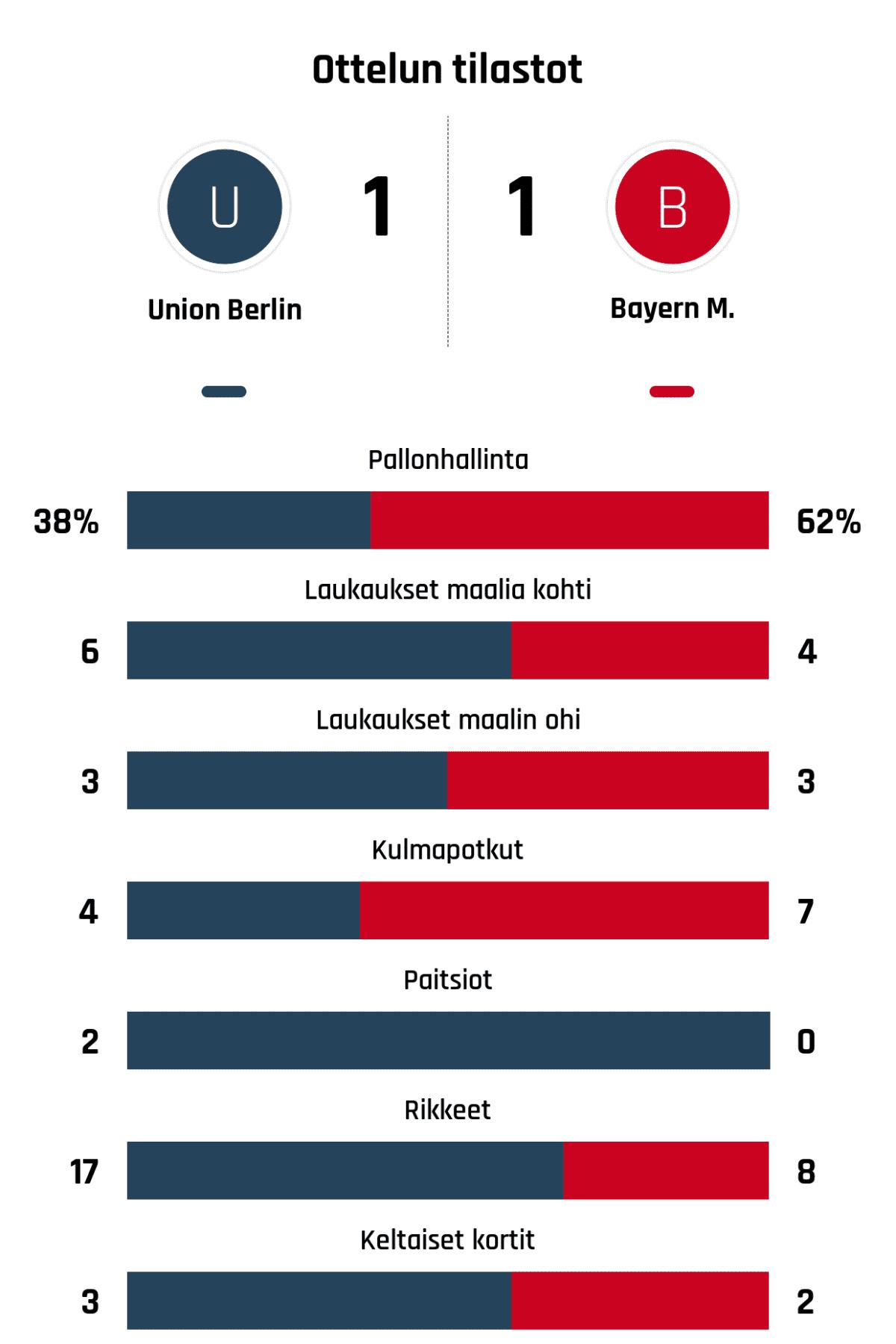 Pallonhallinta 38%-62% Laukaukset maalia kohti 6-4 Laukaukset maalin ohi 3-3 Kulmapotkut 4-7 Paitsiot 2-0 Rikkeet 17-8 Keltaiset kortit 3-2