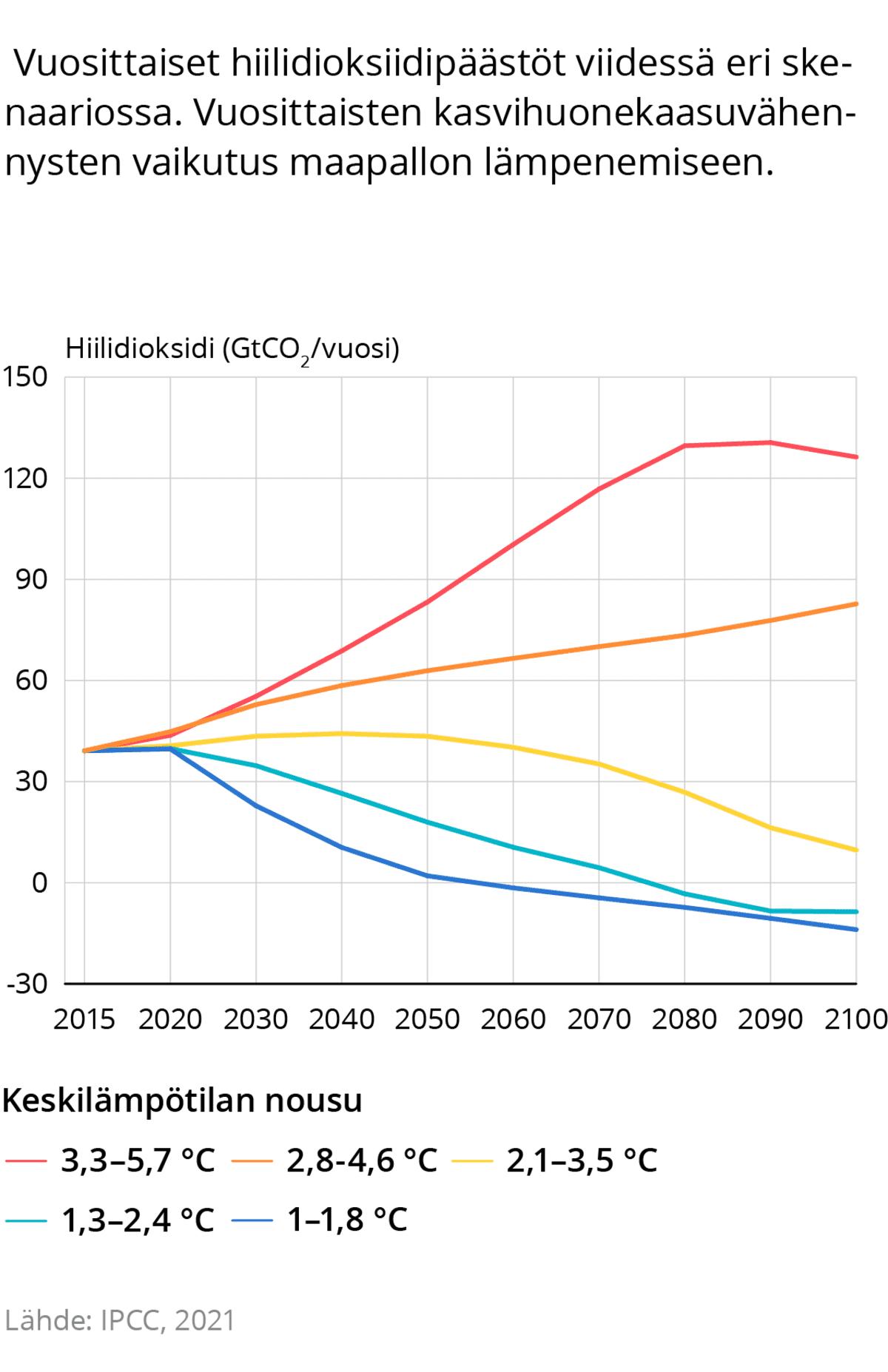 Vuosittaiset hiilidioksidipäästöt viidessä eri skenaariossa. Vuosittaisten kasvihuonekaasuvähennysten vaikutus maapallon lämpenemiseen.