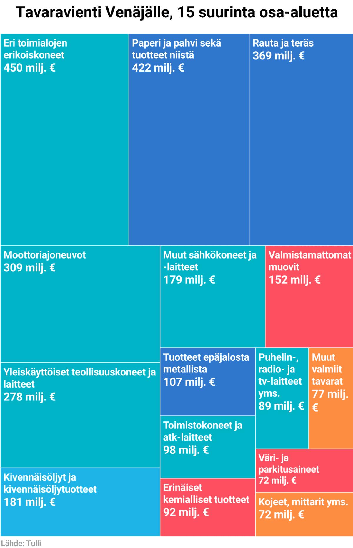 Tavaravienti Venäjälle, 15 suurinta osa-aluetta