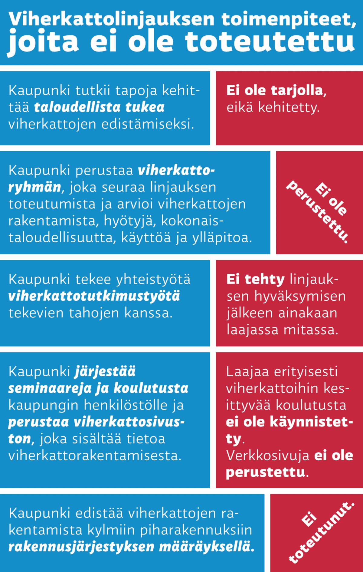 Viherkattolinjauksen viisi toimenpidettä, jotka eivät ole toteutuneet. Taloudellinen tuki, viherkattoryhmä, tutkimustyö, koulutus ja rakennusjärjestyksen määräys.