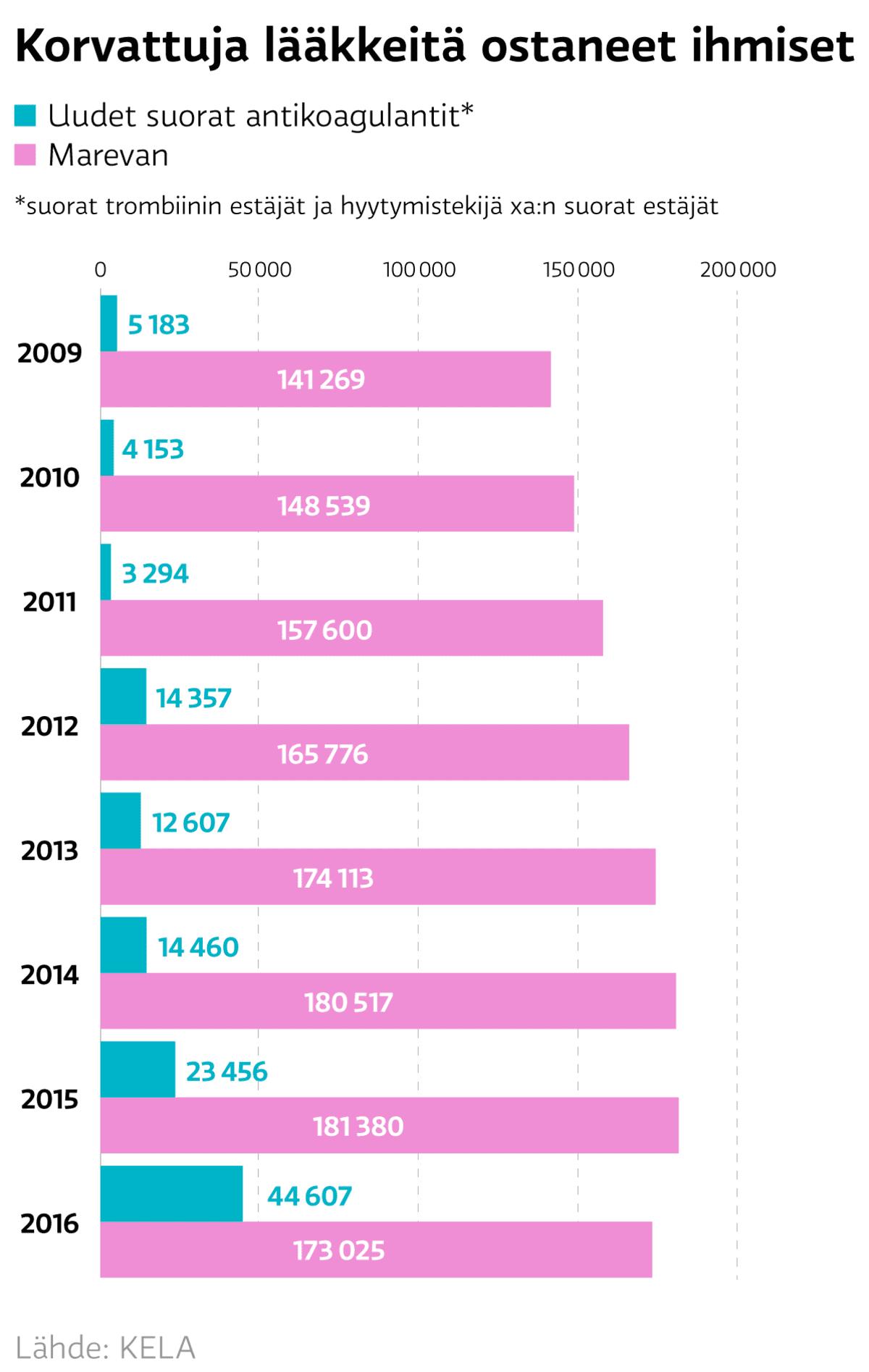 Grafiikka:  Marevan lääkkeita ja korvattuja lääkkeitä ostaneet ihmiset