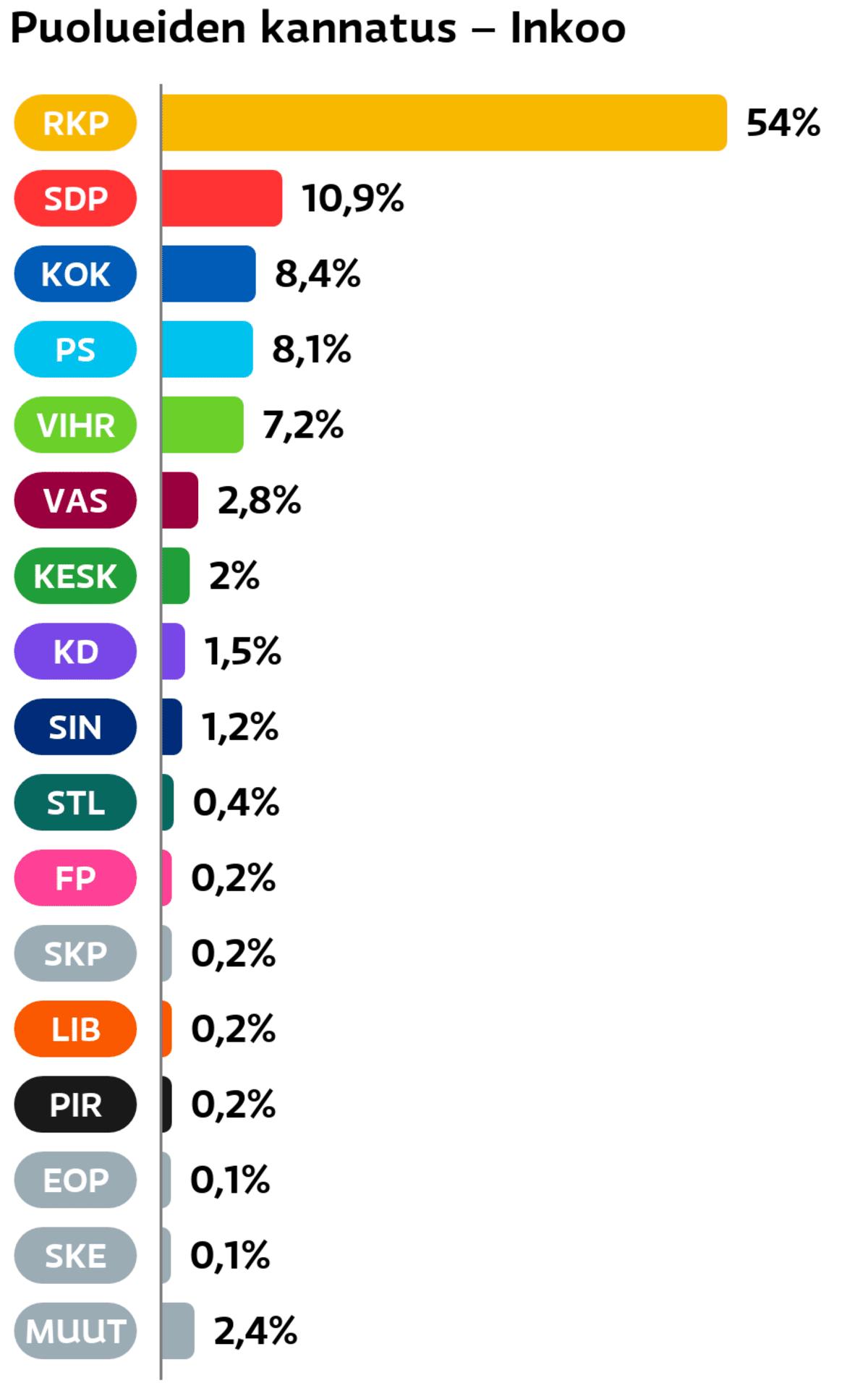 Puolueiden kannatus: Inkoo RKP: 54 prosenttia SDP: 10,9 prosenttia Kokoomus: 8,4 prosenttia Perussuomalaiset: 8,1 prosenttia Vihreät: 7,2 prosenttia Vasemmistoliitto: 2,8 prosenttia Keskusta: 2 prosenttia Suomen Kristillisdemokraatit: 1,5 prosenttia Sininen tulevaisuus: 1,2 prosenttia Tähtiliike: 0,4 prosenttia Feministinen puolue: 0,2 prosenttia SKP: 0,2 prosenttia Liberaalipuolue: 0,2 prosenttia Piraattipuolue: 0,2 prosenttia Eläinoikeuspuolue: 0,1 prosenttia Suomen Kansa Ensin: 0,1 prosenttia Muut ryhmät: 2,4 prosenttia