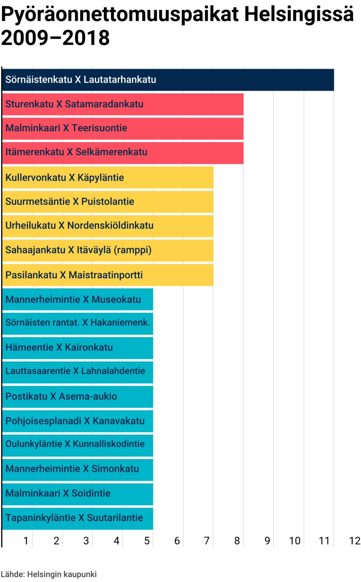 Pyöräonnettomuuspaikat Helsingissä 2009-2018