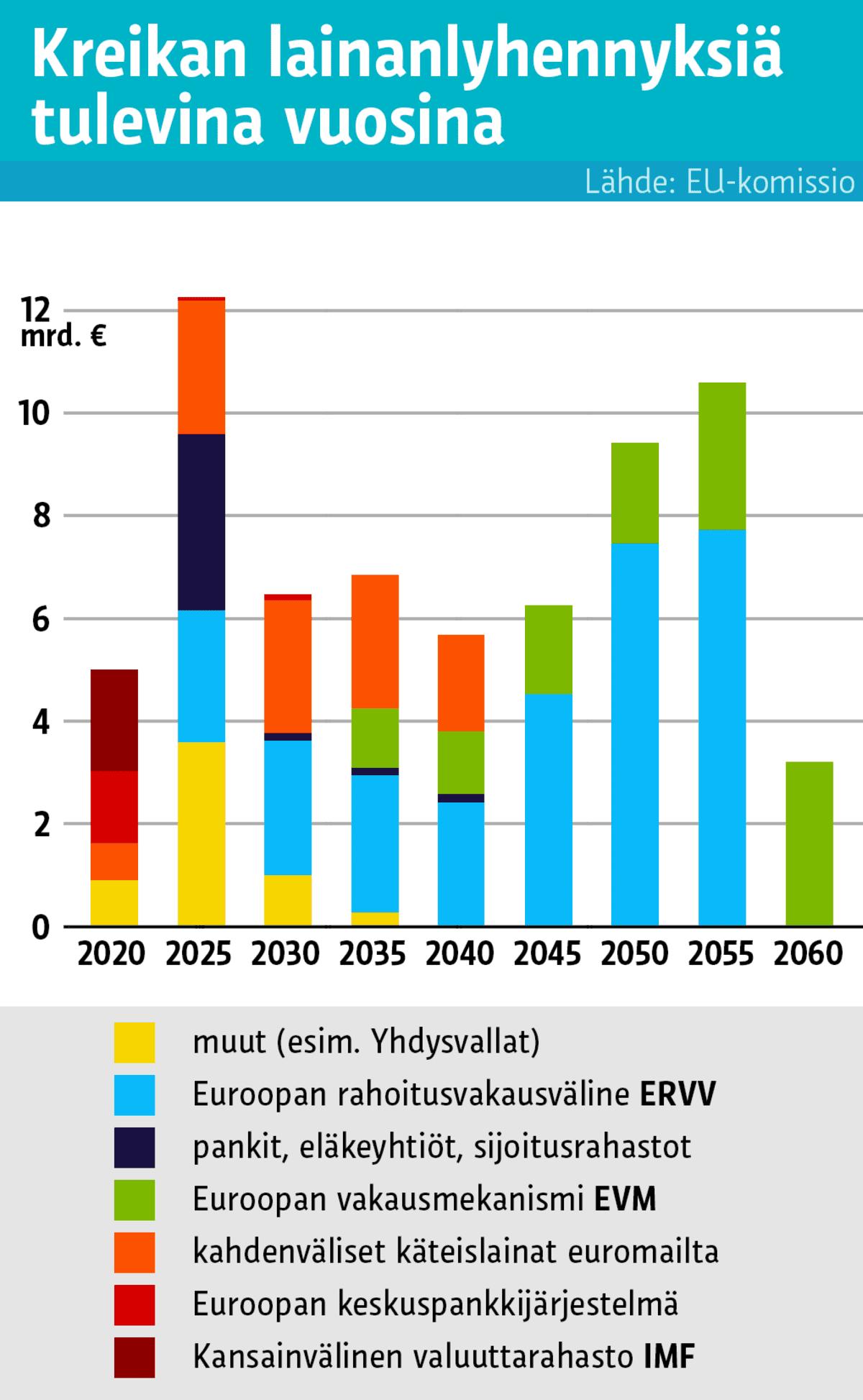 Grafiikka Kreikan lainanlyhennyksistä tulevina vuosina.