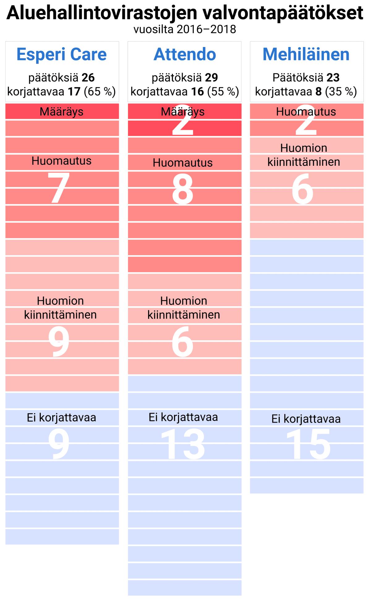 Aluehallintovirastojen valvontapäätökset vuosilta 2016–2018