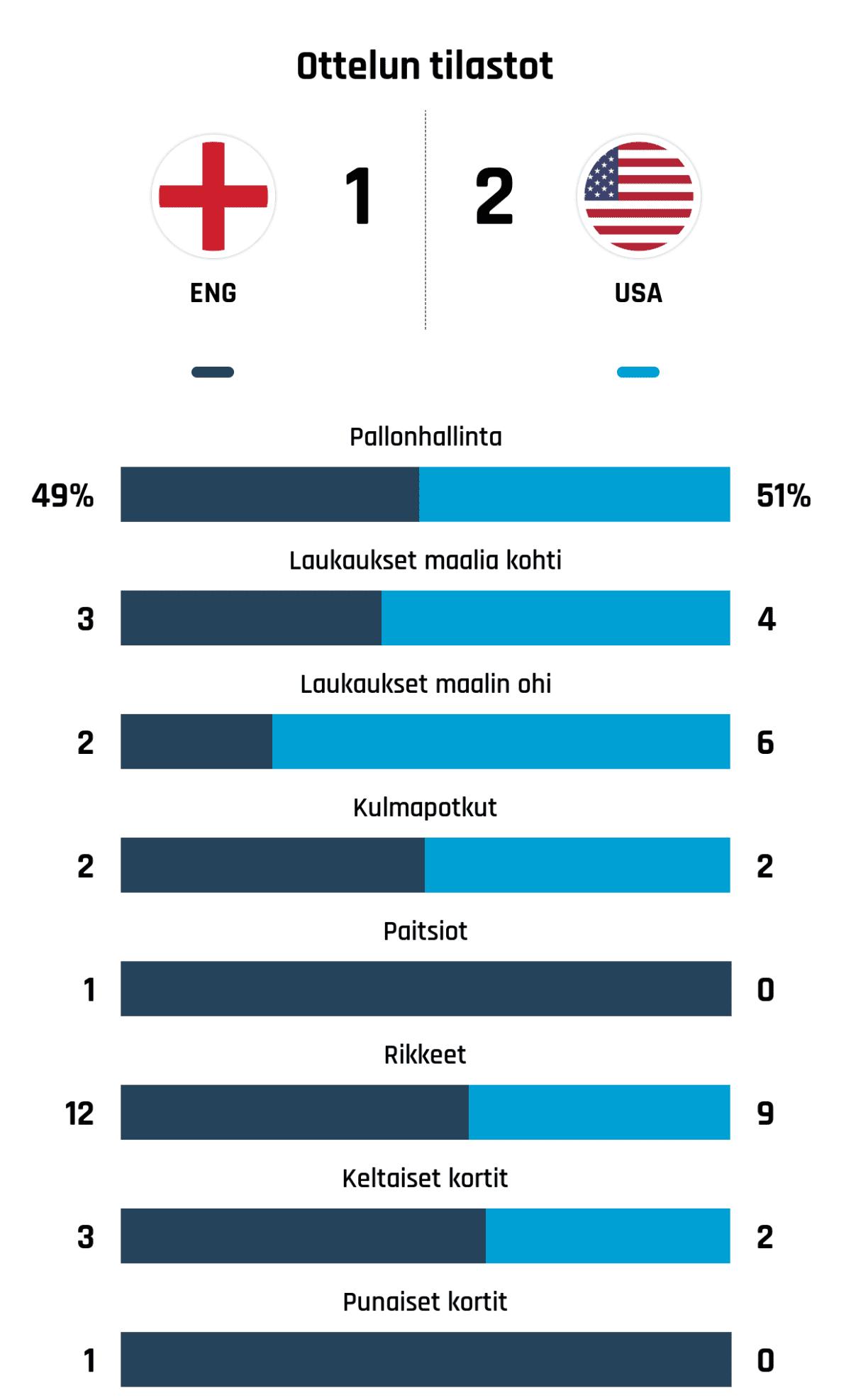 Pallonhallinta 49%-51% Laukaukset maalia kohti 3-4 Laukaukset maalin ohi 2-6 Kulmapotkut 2-2 Paitsiot 1-0 Rikkeet 12-9 Keltaiset kortit 3-2 Punaiset kortit 1-0