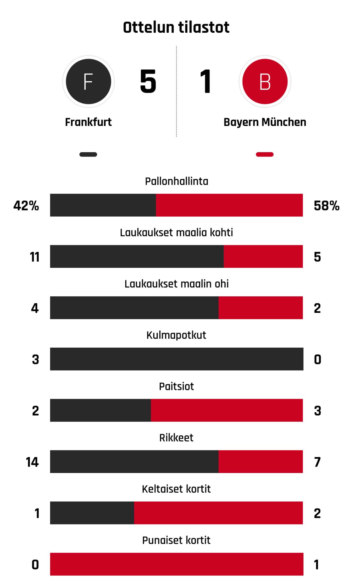 Pallonhallinta 42%-58% Laukaukset maalia kohti 11-5 Laukaukset maalin ohi 4-2 Kulmapotkut 3-0 Paitsiot 2-3 Rikkeet 14-7 Keltaiset kortit 1-2 Punaiset kortit 0-1