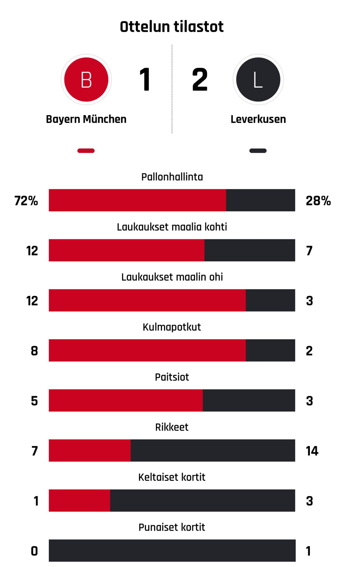 Pallonhallinta 72%-28% Laukaukset maalia kohti 12-7 Laukaukset maalin ohi 12-3 Kulmapotkut 8-2 Paitsiot 5-3 Rikkeet 7-14 Keltaiset kortit 1-3 Punaiset kortit 0-1