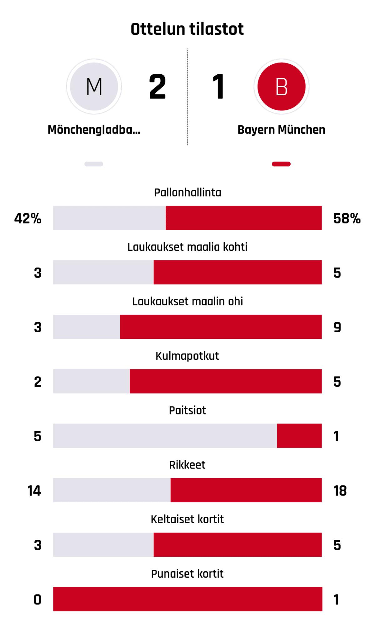 Pallonhallinta 42%-58% Laukaukset maalia kohti 3-5 Laukaukset maalin ohi 3-9 Kulmapotkut 2-5 Paitsiot 5-1 Rikkeet 14-18 Keltaiset kortit 3-5 Punaiset kortit 0-1