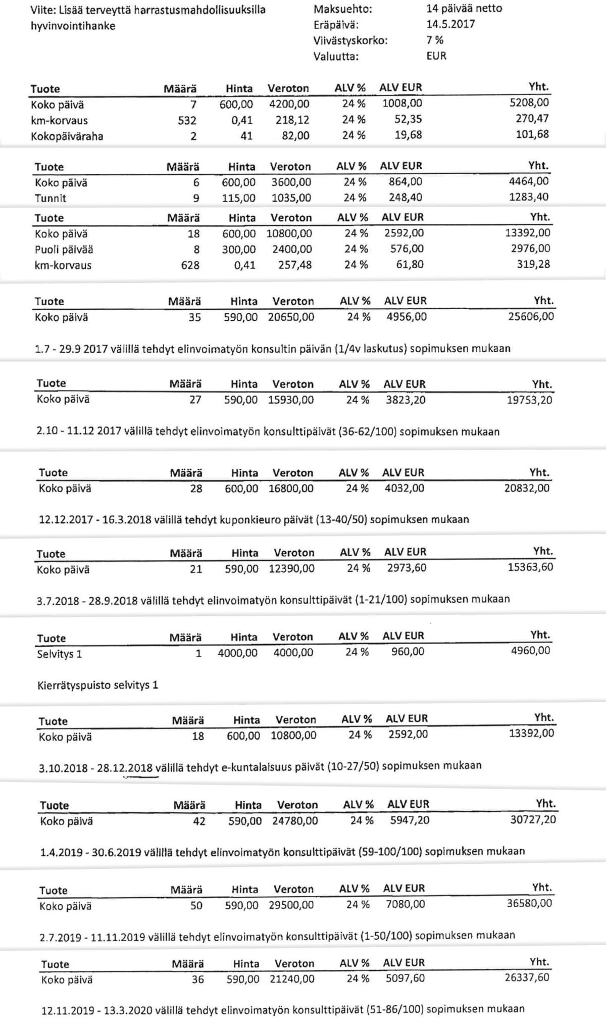 Kuvaan on yhdistelty tietoja laskuista, joita Kuntavelho-yritys lähetti Sysmän kunnalle erinäisiin hankkeisiin liittyen  vuosina 2017 – 2020.