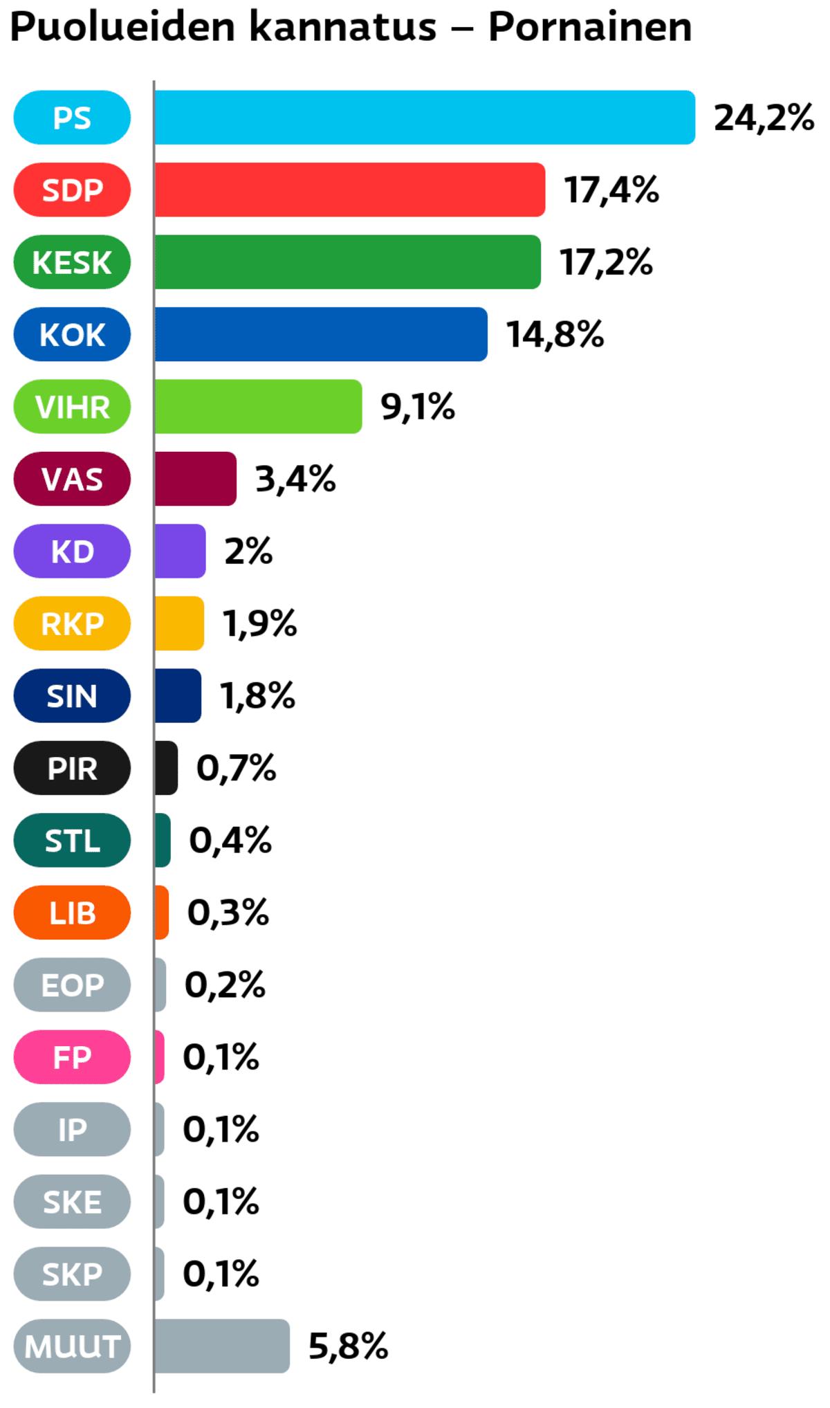 Puolueiden kannatus: Pornainen Perussuomalaiset: 24,2 prosenttia SDP: 17,4 prosenttia Keskusta: 17,2 prosenttia Kokoomus: 14,8 prosenttia Vihreät: 9,1 prosenttia Vasemmistoliitto: 3,4 prosenttia Suomen Kristillisdemokraatit: 2 prosenttia RKP: 1,9 prosenttia Sininen tulevaisuus: 1,8 prosenttia Piraattipuolue: 0,7 prosenttia Tähtiliike: 0,4 prosenttia Liberaalipuolue: 0,3 prosenttia Eläinoikeuspuolue: 0,2 prosenttia Feministinen puolue: 0,1 prosenttia Itsenäisyyspuolue: 0,1 prosenttia Suomen Kansa Ensin: 0,1 prosenttia SKP: 0,1 prosenttia Muut ryhmät: 5,8 prosenttia