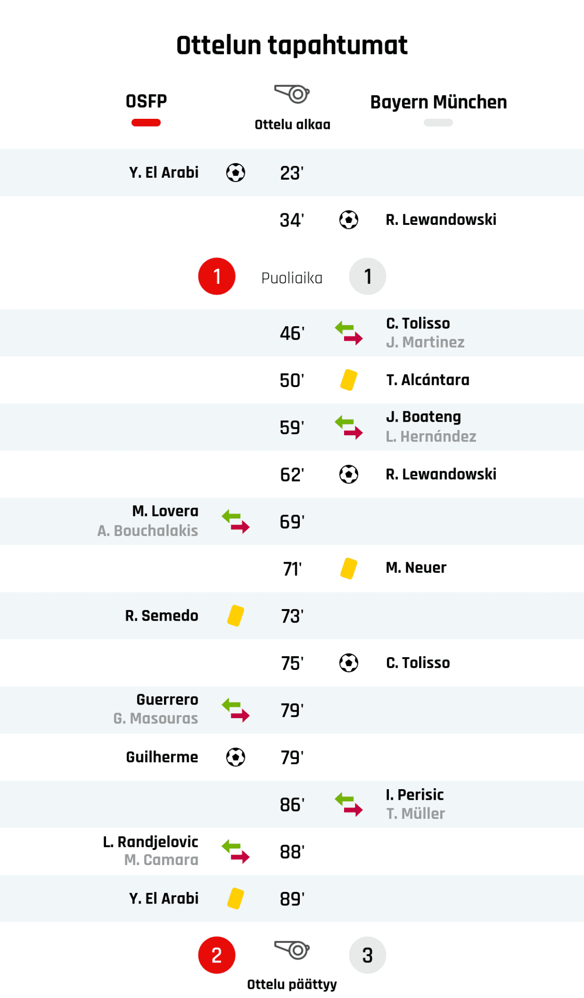 23' Maali Olympiakosille: Y. El Arabi 34' Maali Bayern Münchenille: R. Lewandowski Puoliajan tulos: Olympiakos 1, Bayern München 1 46' Bayern Münchenin vaihto: sisään C. Tolisso, ulos J. Martinez 50' Keltainen kortti: T. Alcántara, Bayern München 59' Bayern Münchenin vaihto: sisään J. Boateng, ulos L. Hernández 62' Maali Bayern Münchenille: R. Lewandowski 69' Olympiakosin vaihto: sisään M. Lovera, ulos A. Bouchalakis 71' Keltainen kortti: M. Neuer, Bayern München 73' Keltainen kortti: R. Semedo, Olympiakos 75' Maali Bayern Münchenille: C. Tolisso 79' Olympiakosin vaihto: sisään Guerrero, ulos G. Masouras 79' Maali Olympiakosille: Guilherme 86' Bayern Münchenin vaihto: sisään I. Perisic, ulos T. Müller 88' Olympiakosin vaihto: sisään L. Randjelovic, ulos M. Camara 89' Keltainen kortti: Y. El Arabi, Olympiakos Lopputulos: Olympiakos 2, Bayern München 3