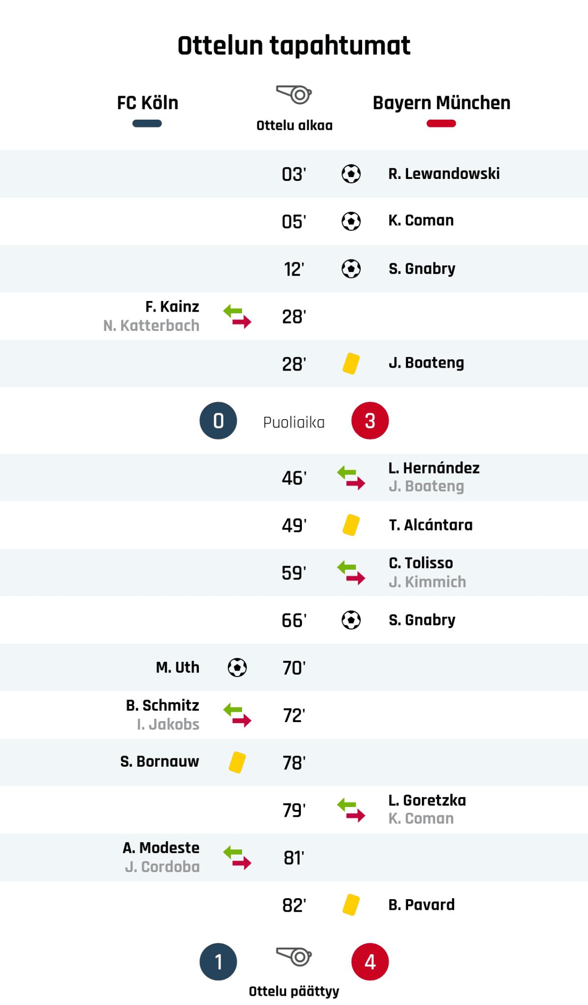 03' Maali Bayern Münchenille: R. Lewandowski 05' Maali Bayern Münchenille: K. Coman 12' Maali Bayern Münchenille: S. Gnabry 28' FC Kölnin vaihto: sisään F. Kainz, ulos N. Katterbach 28' Keltainen kortti: J. Boateng, Bayern München Puoliajan tulos: FC Köln 0, Bayern München 3 46' Bayern Münchenin vaihto: sisään L. Hernández, ulos J. Boateng 49' Keltainen kortti: T. Alcántara, Bayern München 59' Bayern Münchenin vaihto: sisään C. Tolisso, ulos J. Kimmich 66' Maali Bayern Münchenille: S. Gnabry 70' Maali FC Kölnille: M. Uth 72' FC Kölnin vaihto: sisään B. Schmitz, ulos I. Jakobs 78' Keltainen kortti: S. Bornauw, FC Köln 79' Bayern Münchenin vaihto: sisään L. Goretzka, ulos K. Coman 81' FC Kölnin vaihto: sisään A. Modeste, ulos J. Cordoba 82' Keltainen kortti: B. Pavard, Bayern München Lopputulos: FC Köln 1, Bayern München 4