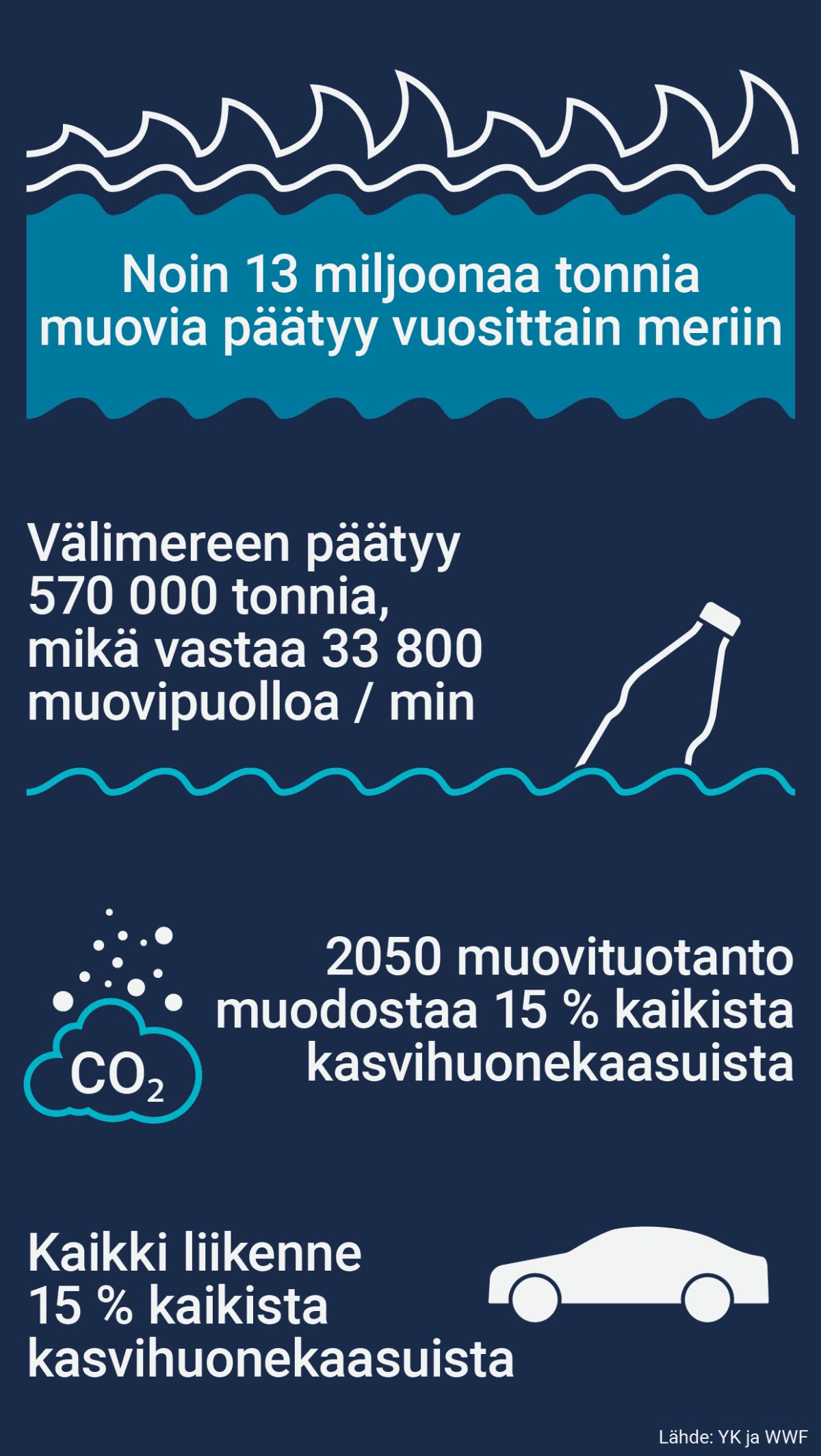 Infografiikka muovin määrästä merissä.