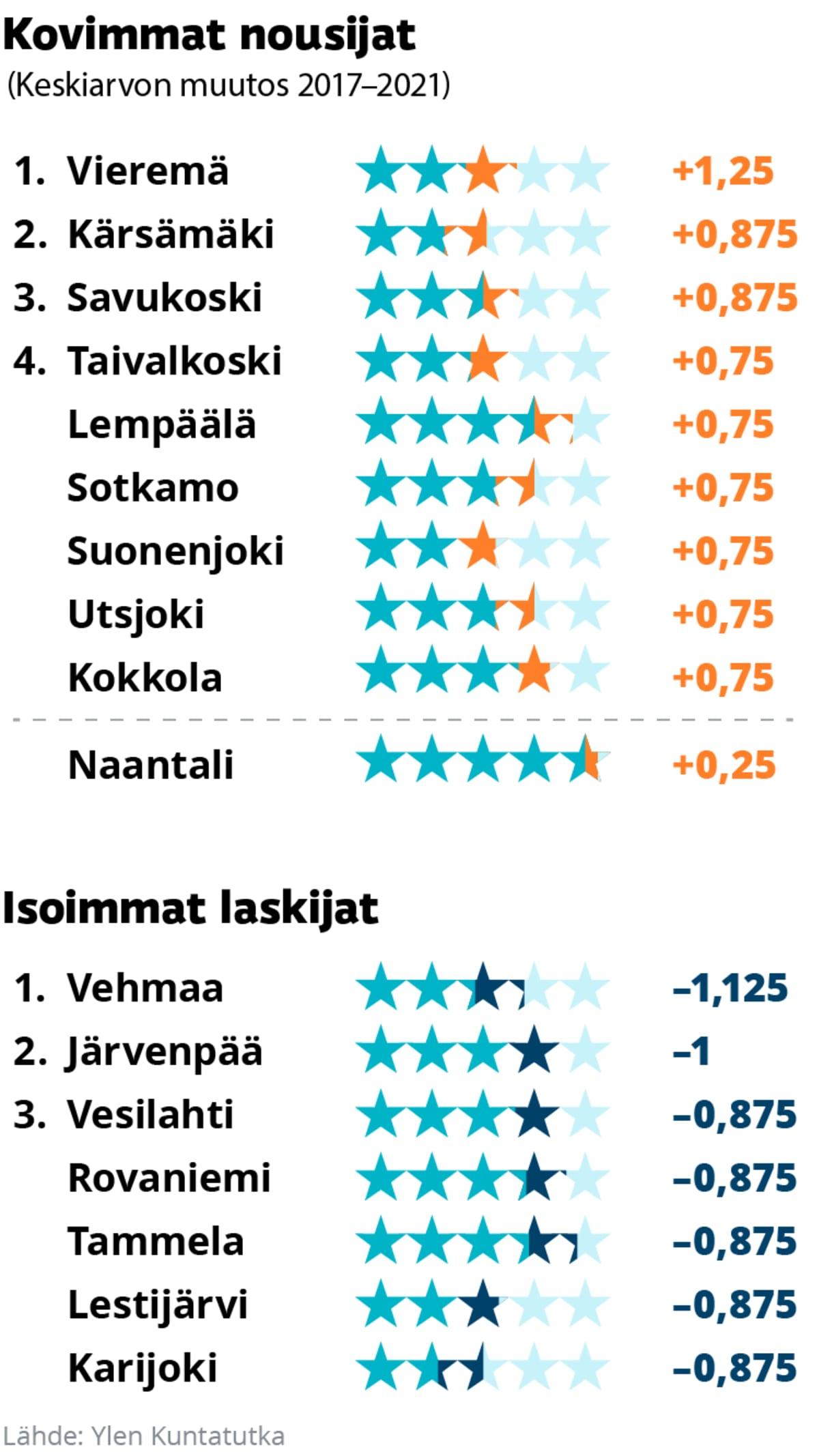 Kuntatutkan kovimmat nousijat 1. Vieremä, 2. Kärsämäki, 3. Savukoski, 4. Taivalkoski. Ja laskijat 1. Vehmaa, 2. Järvenpää, 3. Rovaniemi, 4. Vesilahti