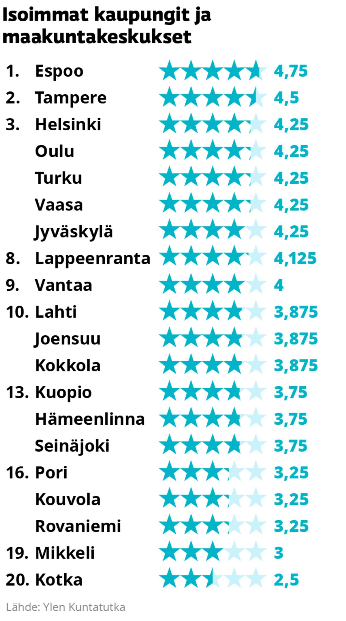 Isoimpien kaupunkien ja maakuntakeskusten sijoittuminen Kuntatutkassa.