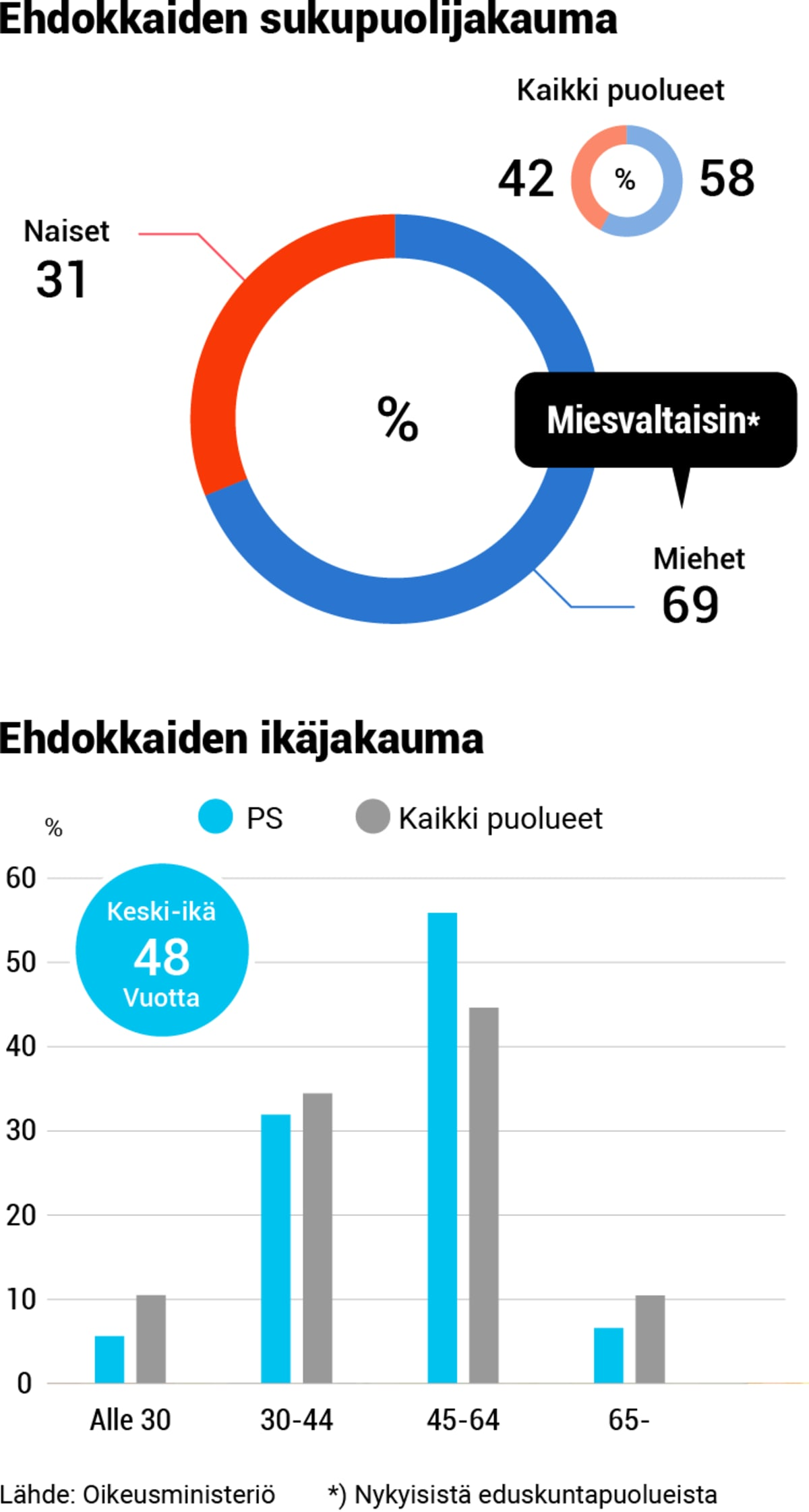 Puolueanalyysi, grafiikka, 08-PS-demografia.png