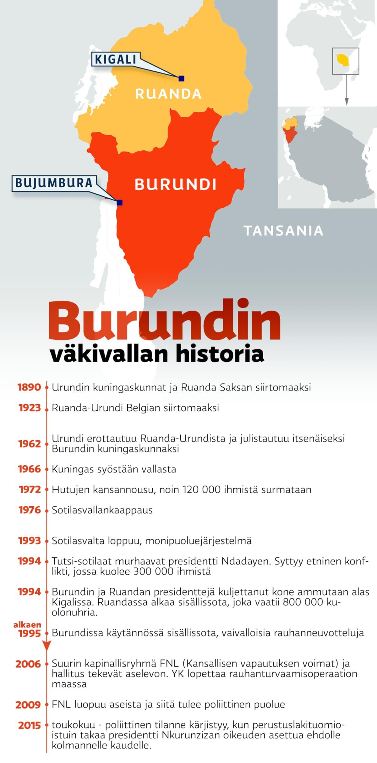 Aikajanagrafiikka Burundin väkivaltaisesta historiasta 1890-luvulta nykypäivään.