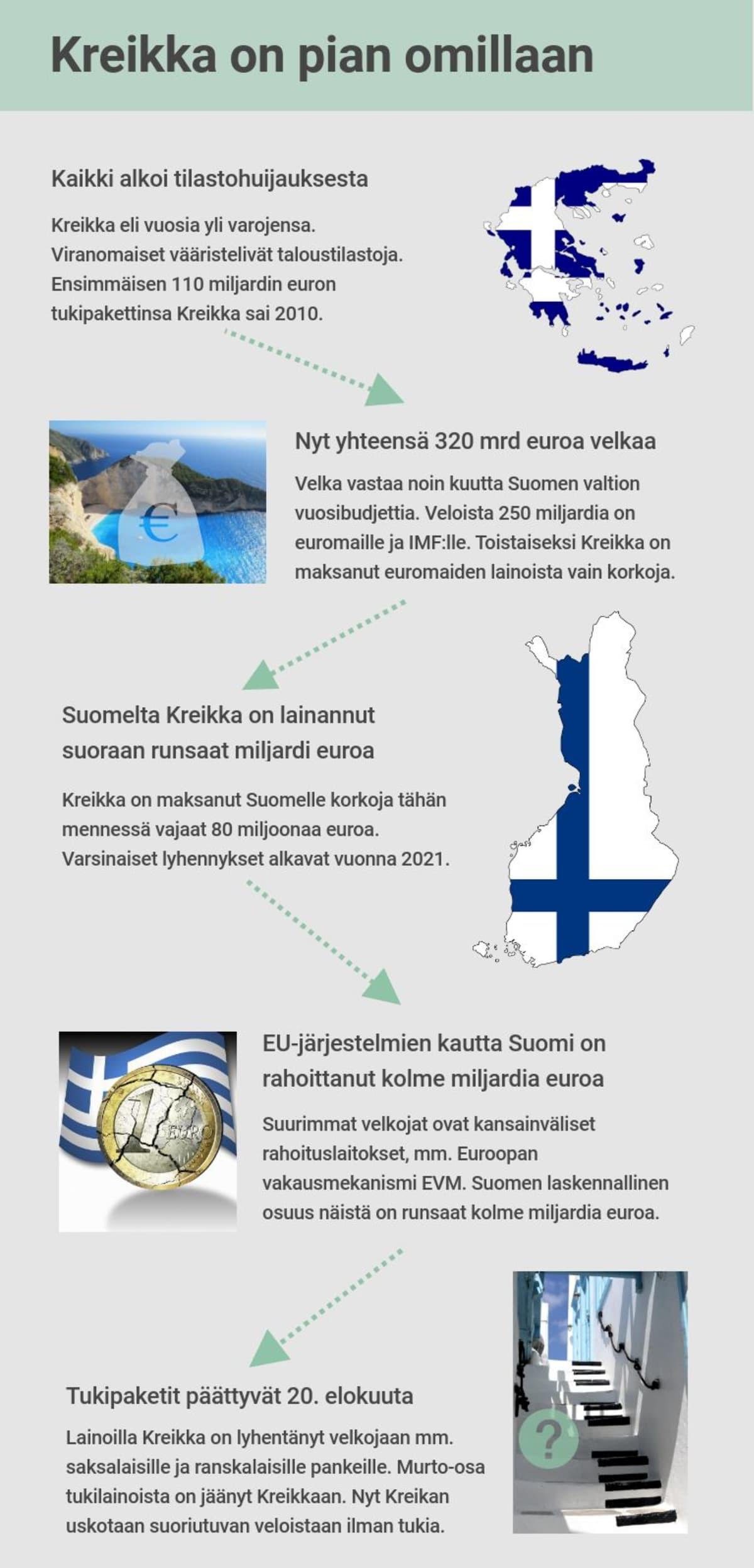 Kreikan velkaohjelma, tukipakettien päättyminen