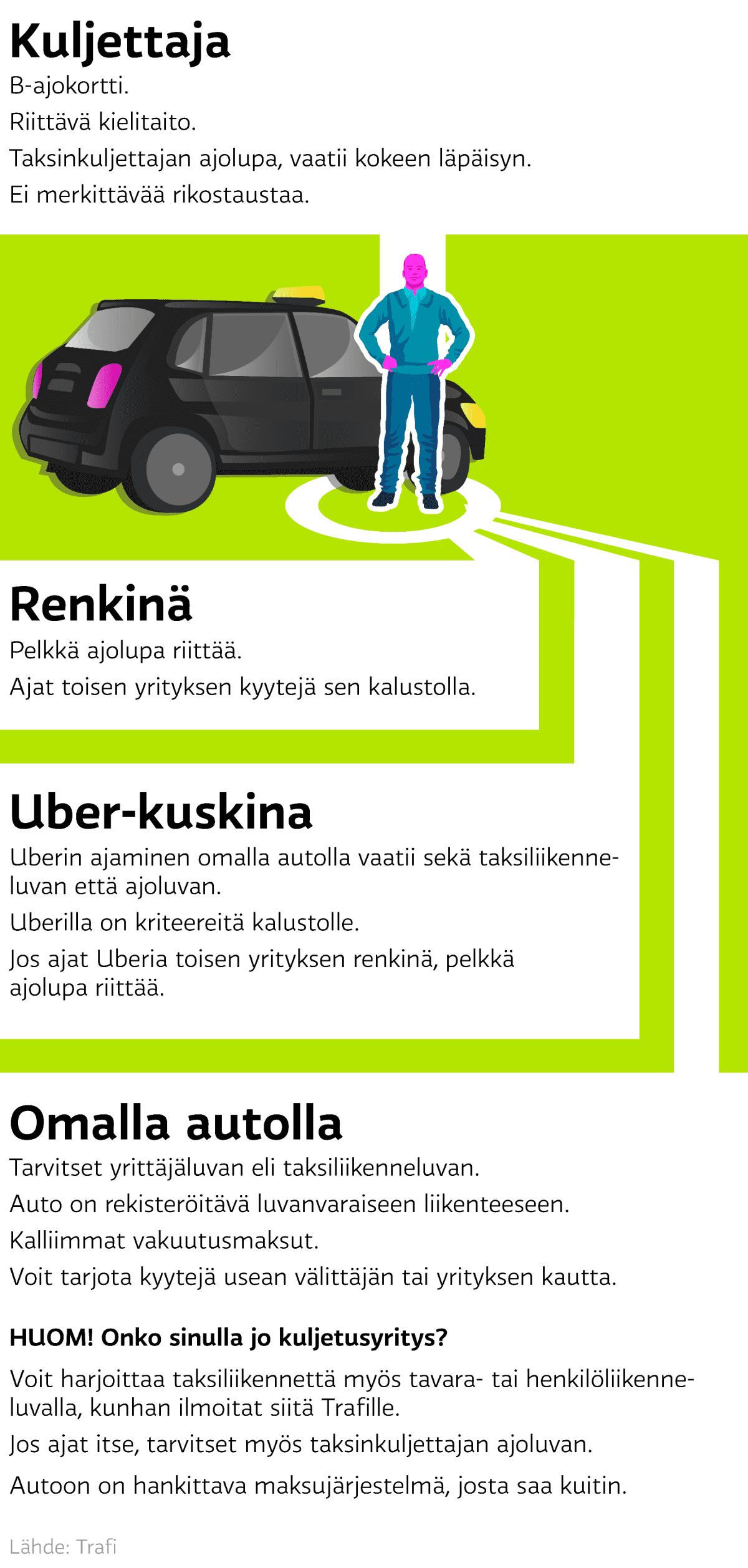 Grafiikka jossa kerrotaan taksikuskin kolme vaihtoehtoa
