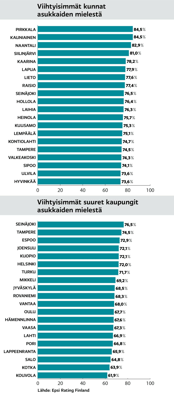 viihtyisimmät paikkakunnat suomessa.