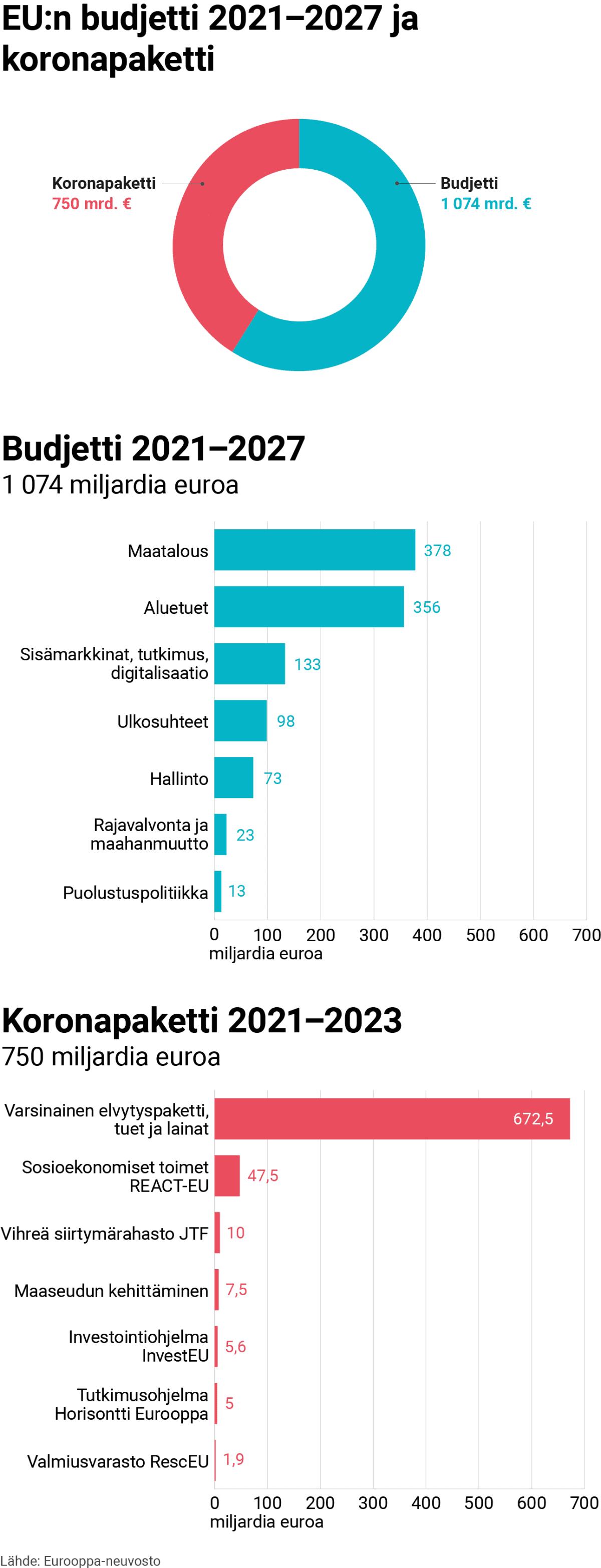 Grafiikka näyttää, mistä EU:n koronapaketti (750 miljardia euroa) ja budjetti vuosille 2021–2027 (1074 miljardia euroa) koostuvat.