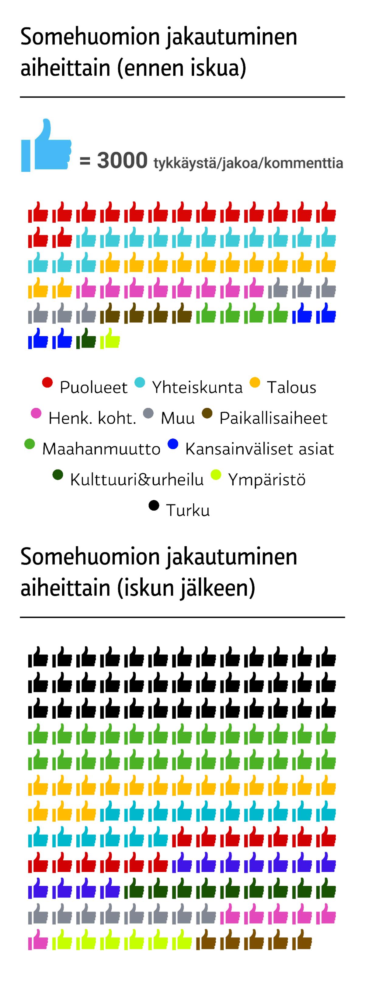 Ennen iskua poliitikot puhuivat yhteiskunnasta ja puolueistaan. Iskun jälkeen puhe kääntyi Turkuun ja maahanmuuttoon. Yleisön reaktiot jakautuivat saman suuntaisesti.