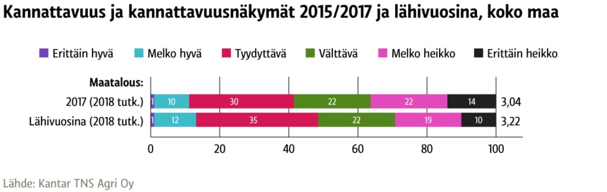 Kannattavuus ja kannattavuusnäkymät 2015/2017 ja lähivuosina, koko maa