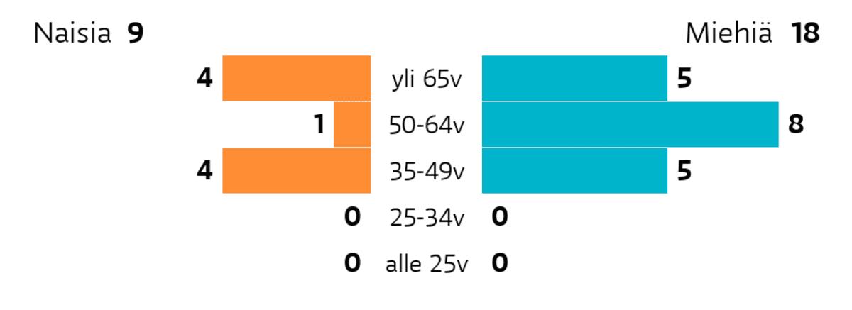 Kemiönsaari: Ikä ja sukupuoli Ikäryhmä yli 65v: miehiä 5, naisia 4 Ikäryhmä 50-64v: miehiä 8, naisia 1 Ikäryhmä 35-49v: miehiä 5, naisia 4 Ikäryhmä 25-34v: miehiä 0, naisia 0 Ikäryhmä alle 25v: miehiä 0, naisia 0