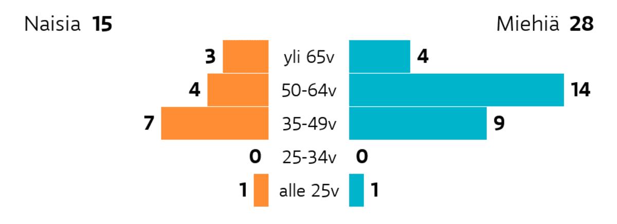 Heinola: Ikä ja sukupuoli Ikäryhmä yli 65v: miehiä 4, naisia 3 Ikäryhmä 50-64v: miehiä 14, naisia 4 Ikäryhmä 35-49v: miehiä 9, naisia 7 Ikäryhmä 25-34v: miehiä 0, naisia 0 Ikäryhmä alle 25v: miehiä 1, naisia 1
