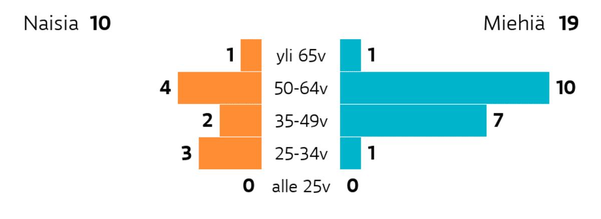 Kiuruvesi: Ikä ja sukupuoli Ikäryhmä yli 65v: miehiä 1, naisia 1 Ikäryhmä 50-64v: miehiä 10, naisia 4 Ikäryhmä 35-49v: miehiä 7, naisia 2 Ikäryhmä 25-34v: miehiä 1, naisia 3 Ikäryhmä alle 25v: miehiä 0, naisia 0