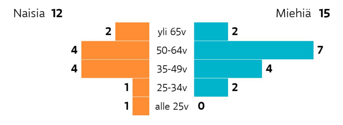 Inari: Ikä ja sukupuoli Ikäryhmä yli 65v: miehiä 2, naisia 2 Ikäryhmä 50-64v: miehiä 7, naisia 4 Ikäryhmä 35-49v: miehiä 4, naisia 4 Ikäryhmä 25-34v: miehiä 2, naisia 1 Ikäryhmä alle 25v: miehiä 0, naisia 1