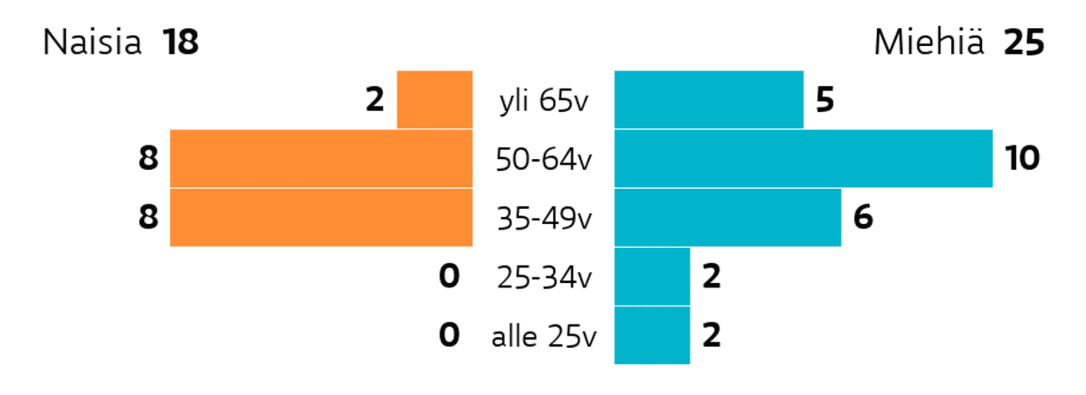 Sastamala: Ikä ja sukupuoli Ikäryhmä yli 65v: miehiä 5, naisia 2 Ikäryhmä 50-64v: miehiä 10, naisia 8 Ikäryhmä 35-49v: miehiä 6, naisia 8 Ikäryhmä 25-34v: miehiä 2, naisia 0 Ikäryhmä alle 25v: miehiä 2, naisia 0