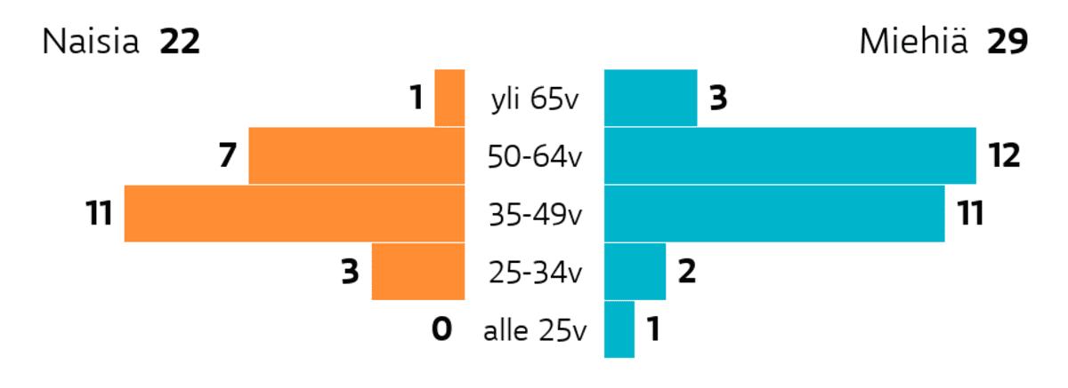 Ylöjärvi: Ikä ja sukupuoli Ikäryhmä yli 65v: miehiä 3, naisia 1 Ikäryhmä 50-64v: miehiä 12, naisia 7 Ikäryhmä 35-49v: miehiä 11, naisia 11 Ikäryhmä 25-34v: miehiä 2, naisia 3 Ikäryhmä alle 25v: miehiä 1, naisia 0