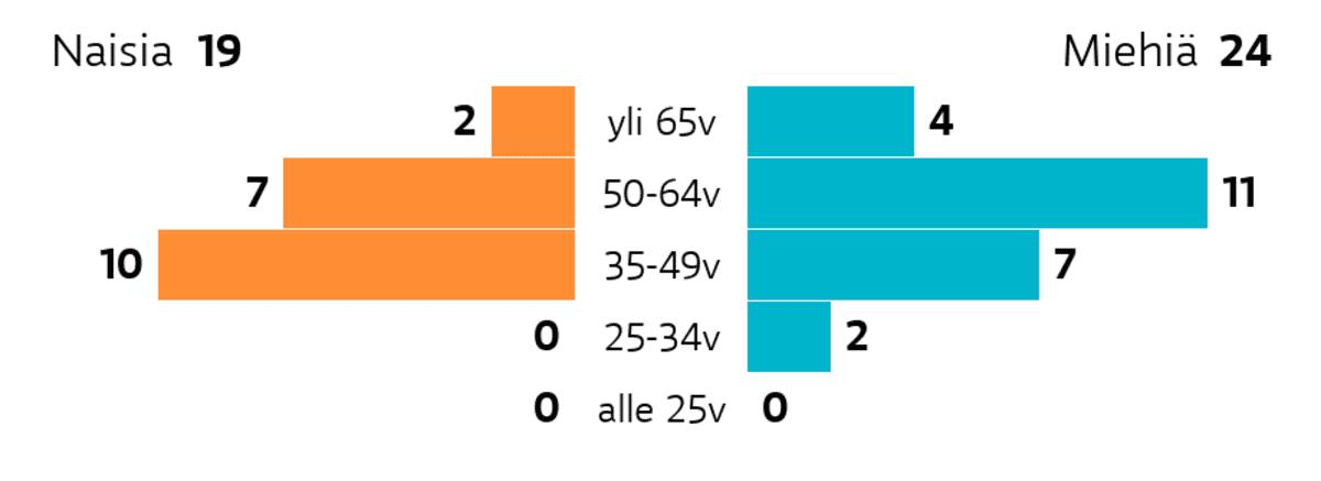 Äänekoski: Ikä ja sukupuoli Ikäryhmä yli 65v: miehiä 4, naisia 2 Ikäryhmä 50-64v: miehiä 11, naisia 7 Ikäryhmä 35-49v: miehiä 7, naisia 10 Ikäryhmä 25-34v: miehiä 2, naisia 0 Ikäryhmä alle 25v: miehiä 0, naisia 0
