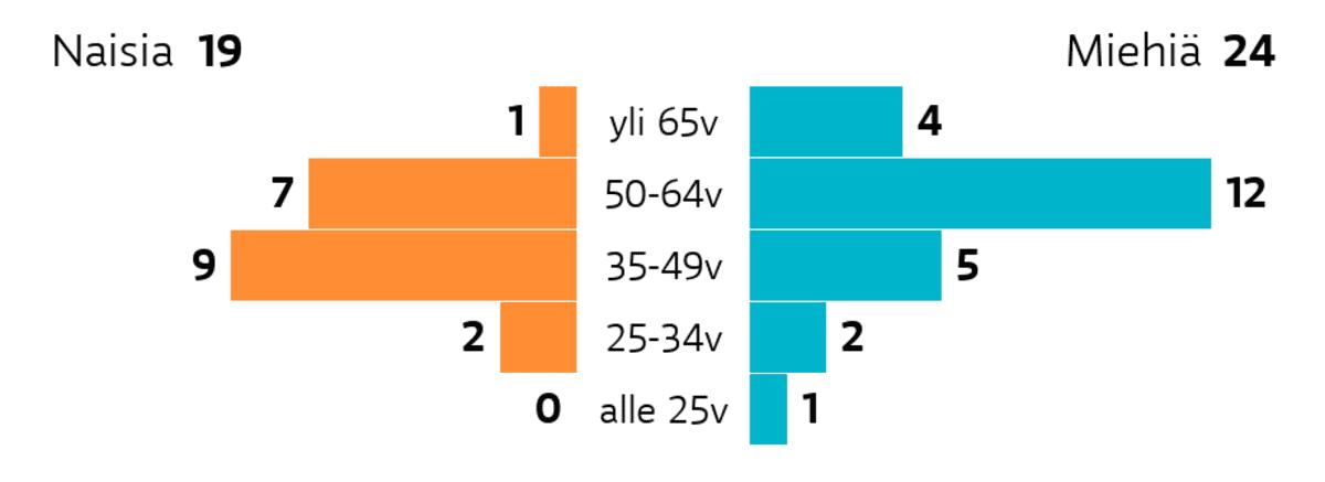 Mäntsälä: Ikä ja sukupuoli Ikäryhmä yli 65v: miehiä 4, naisia 1 Ikäryhmä 50-64v: miehiä 12, naisia 7 Ikäryhmä 35-49v: miehiä 5, naisia 9 Ikäryhmä 25-34v: miehiä 2, naisia 2 Ikäryhmä alle 25v: miehiä 1, naisia 0