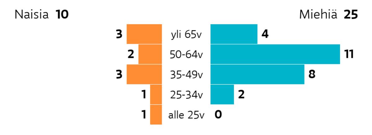 Eura: Ikä ja sukupuoli Ikäryhmä yli 65v: miehiä 4, naisia 3 Ikäryhmä 50-64v: miehiä 11, naisia 2 Ikäryhmä 35-49v: miehiä 8, naisia 3 Ikäryhmä 25-34v: miehiä 2, naisia 1 Ikäryhmä alle 25v: miehiä 0, naisia 1