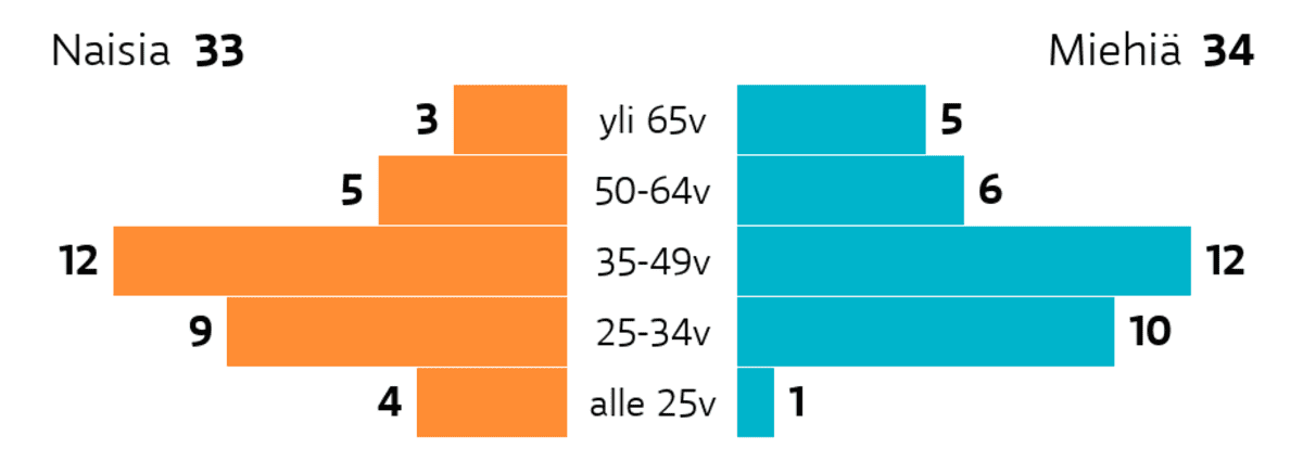 Tampere: Ikä ja sukupuoli Ikäryhmä yli 65v: miehiä 5, naisia 3 Ikäryhmä 50-64v: miehiä 6, naisia 5 Ikäryhmä 35-49v: miehiä 12, naisia 12 Ikäryhmä 25-34v: miehiä 10, naisia 9 Ikäryhmä alle 25v: miehiä 1, naisia 4