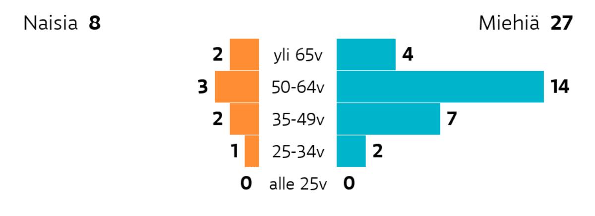 Kauhajoki: Ikä ja sukupuoli Ikäryhmä yli 65v: miehiä 4, naisia 2 Ikäryhmä 50-64v: miehiä 14, naisia 3 Ikäryhmä 35-49v: miehiä 7, naisia 2 Ikäryhmä 25-34v: miehiä 2, naisia 1 Ikäryhmä alle 25v: miehiä 0, naisia 0