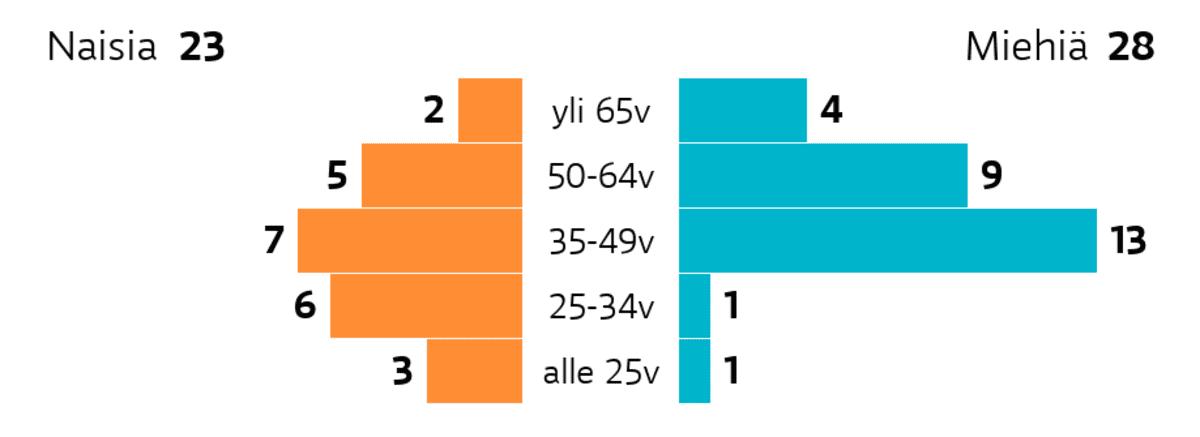 Porvoo: Ikä ja sukupuoli Ikäryhmä yli 65v: miehiä 4, naisia 2 Ikäryhmä 50-64v: miehiä 9, naisia 5 Ikäryhmä 35-49v: miehiä 13, naisia 7 Ikäryhmä 25-34v: miehiä 1, naisia 6 Ikäryhmä alle 25v: miehiä 1, naisia 3